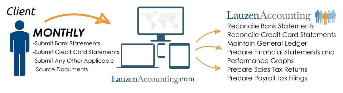 Lauzen Accounting Services