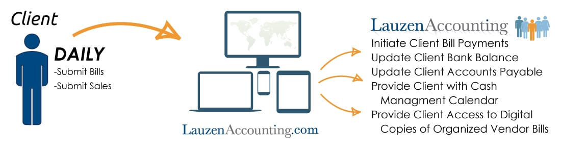 Lauzen Services Bookkeeping