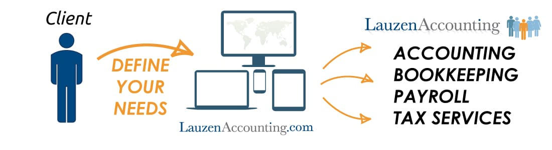 Lauzen Services - Comprehensive Account Solutions