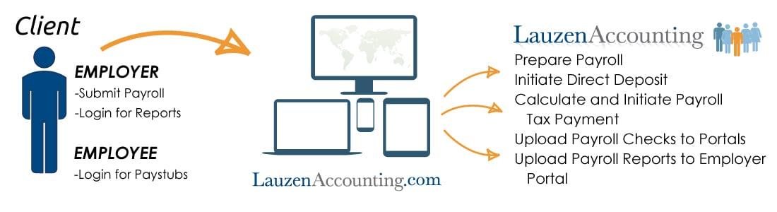 Lauzen Payroll Services