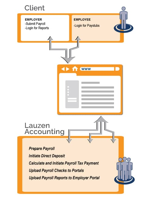 Lauzen Accounting Payroll Services